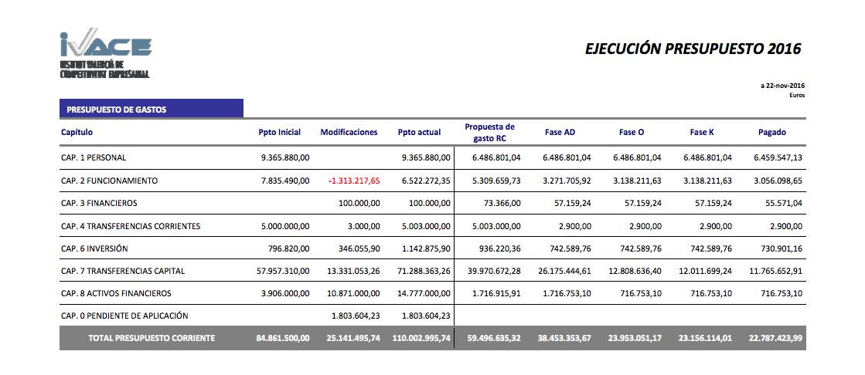 Liquidación del presupuesto de gastos del Ivace a 22 de noviembre