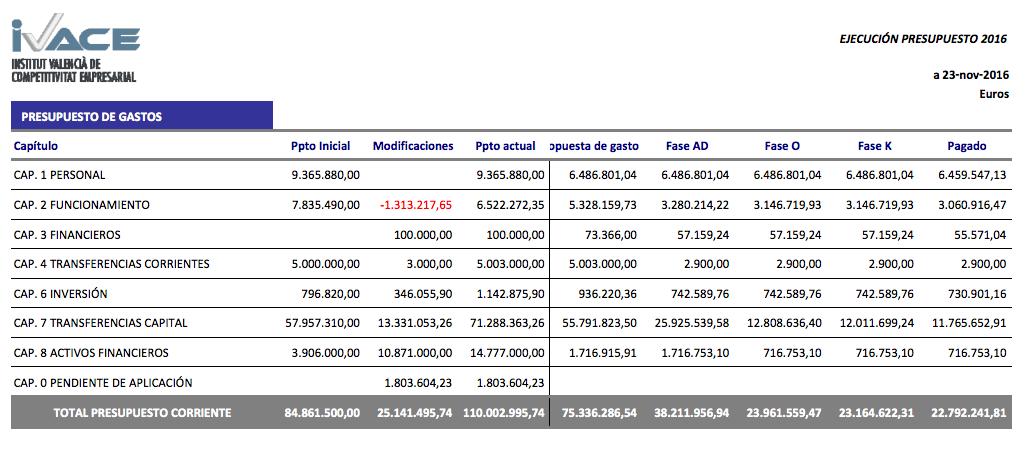 Liquidación del presupuesto de gastos del Ivace a 23 de noviembre