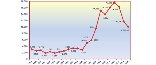 Importe de las solicitudes de aplazamiento (en millones de euros). Fuente: AEAT