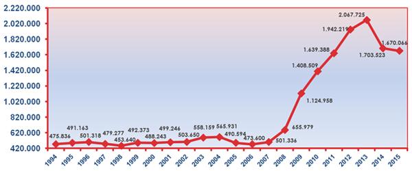 Número de solicitudes de aplazamiento en todos los impuestos. Fuente: AEAT