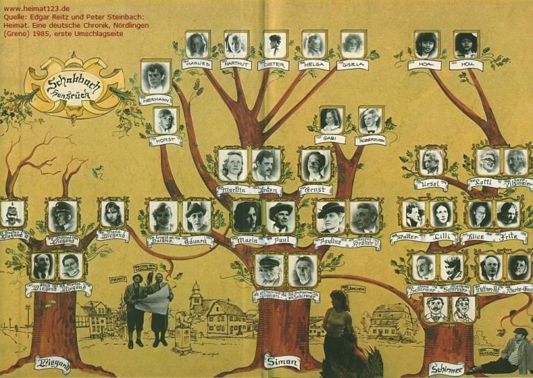 Heimat el 39 cu ntame 39 de la tv alemana que se atrevi con for Arbol genealogico juego de tronos