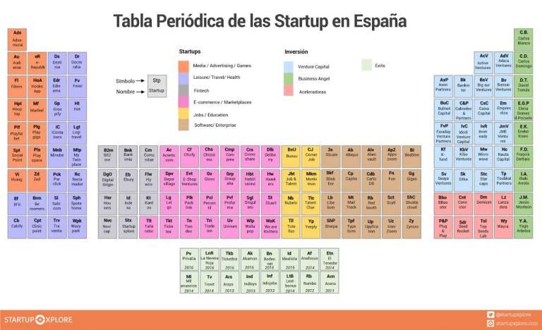 La tabla peridica del ecosistema startup y tech espaol la tabla peridica del ecosistema startup y tech espaol urtaz Images