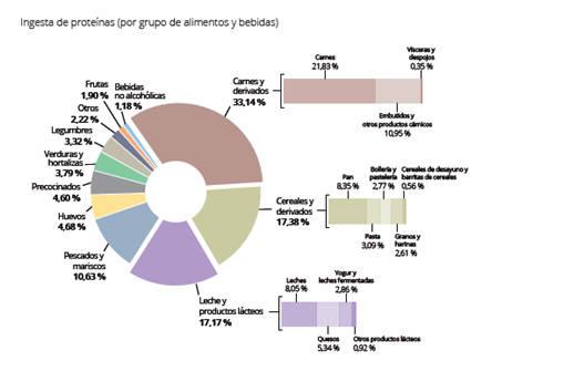 Resultado de imagen de El 30% de los españoles excede el límite de consumo de proteínas