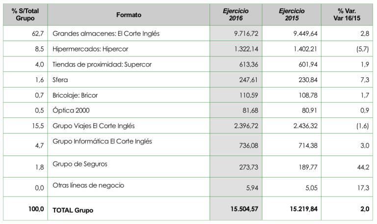Mercadona Versus El Corte Ingles La Mayor Diferencia De La Ultima