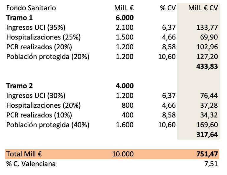 Fuente: elaboración propia con datos de los ministerios de Hacienda y Sanidad.