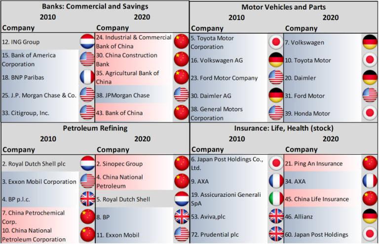 Tabla 1: Nacionalidad de las cinco mayores empresas a nivel mundial por sectores. 2010 y 2020
