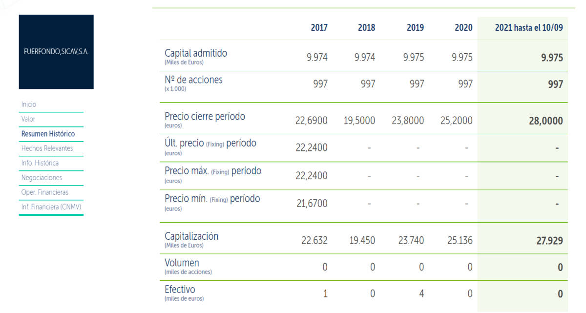Ficha de BME Growth de Fuerfondo, la sicav más potente de Tomas Fuertess